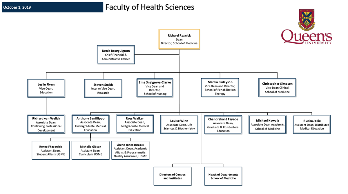 Faculty of Health Sciences - Executive Team