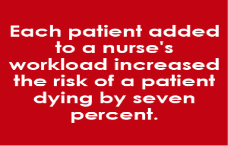 Study shows advantage to baccalaureate-trained nursing staff