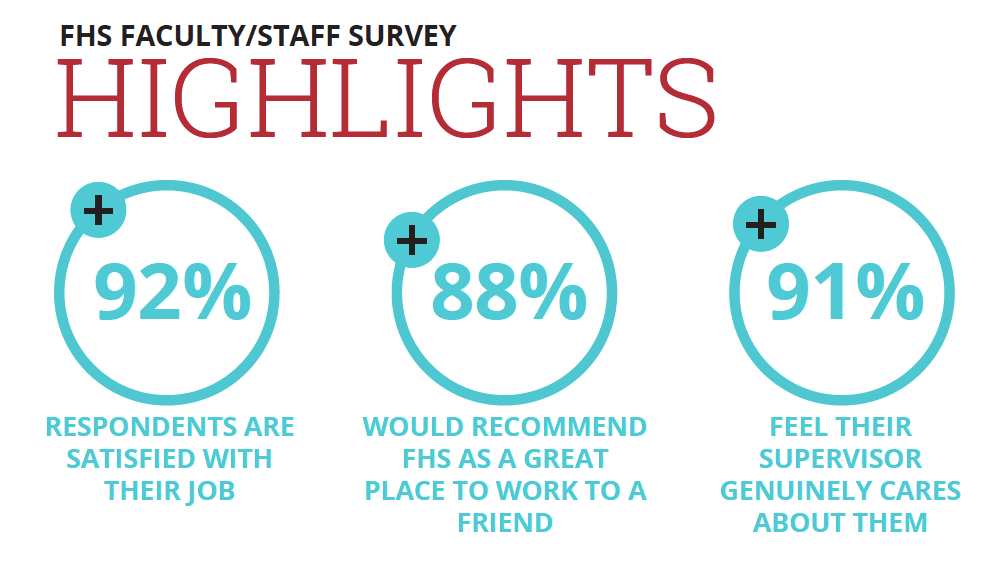 Highlights from the employee engagement survey